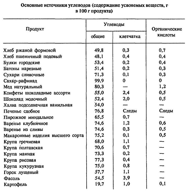 Продукты, содержащие углеводы – таблица (список)
