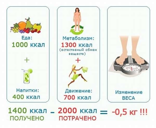 Как сжечь 1000 калорий за 30 минут, за час, за день
