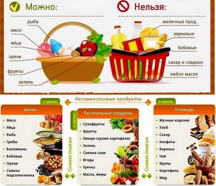 Таблица совместимости продуктов питания   озож
