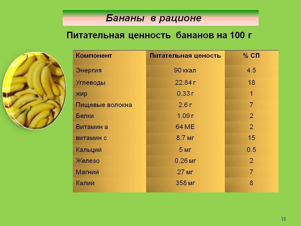 Химический состав и пищевая ценность банана, калорийность, польза и вред