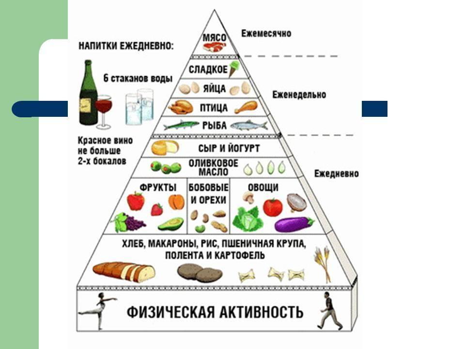 Распределение бжу в течении дня. распределение еды в течение дня.