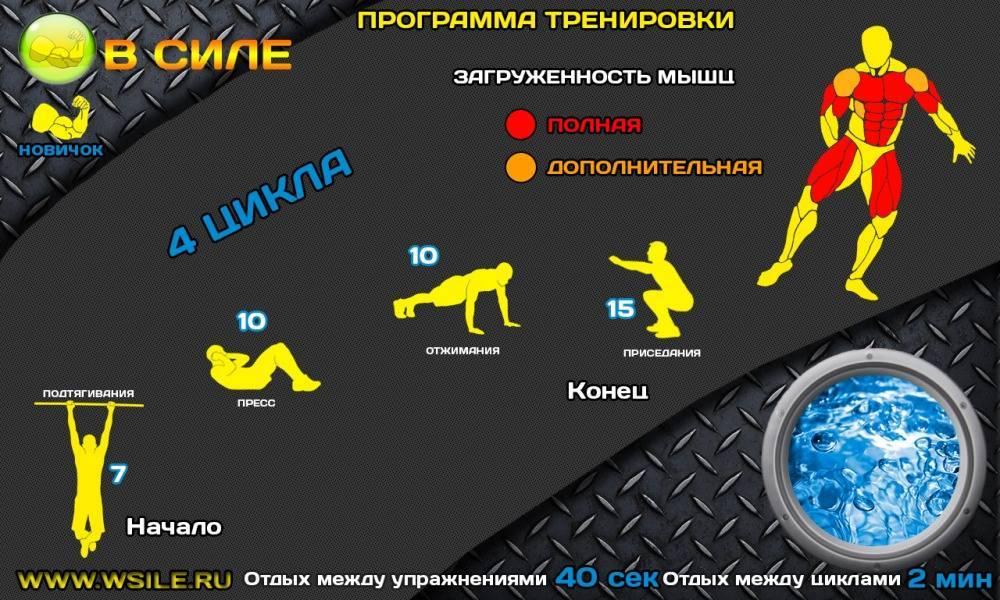 Кроссфит: кому подходит и с чего начать • лайвли — журнал здорового человека кроссфит тренировки