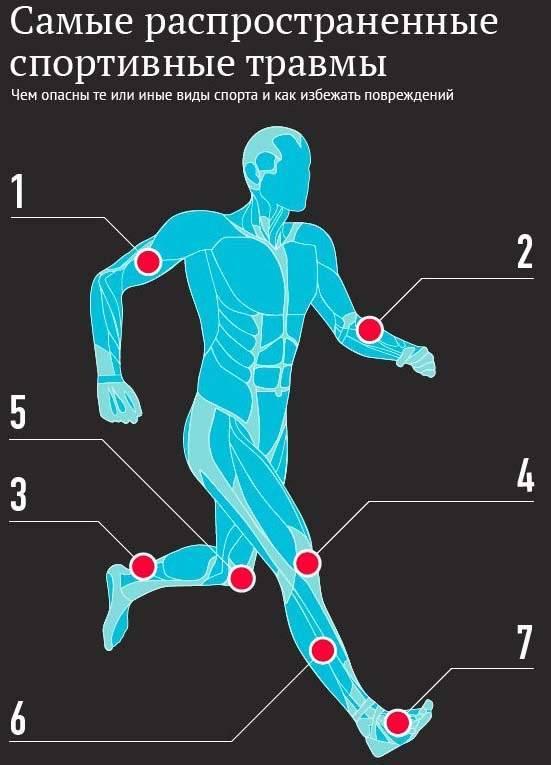 Травмы в пауэрлифтинге: как избежать, причины и профилактика частых видов травм пауэрлифтинга – wpf krawa