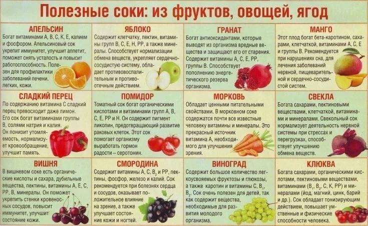 Сколько фруктов необходимо есть каждый день?