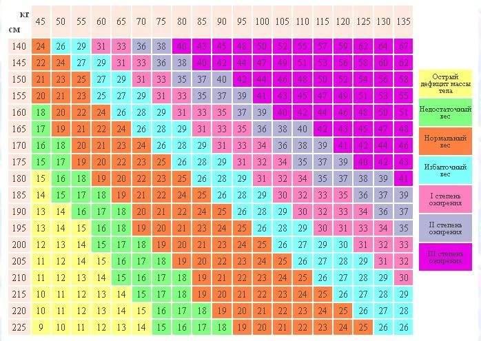Расчет идеального веса, индекса массы тела (имт), он-лайн калькуляторы веса