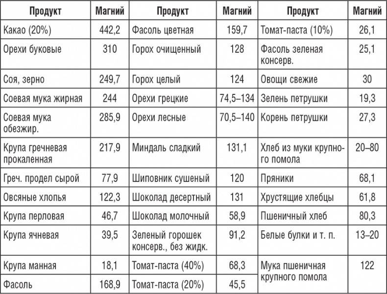 Магний: где его больше всего, таблица с содержанием в продуктах питания, польза и вред для организма человека