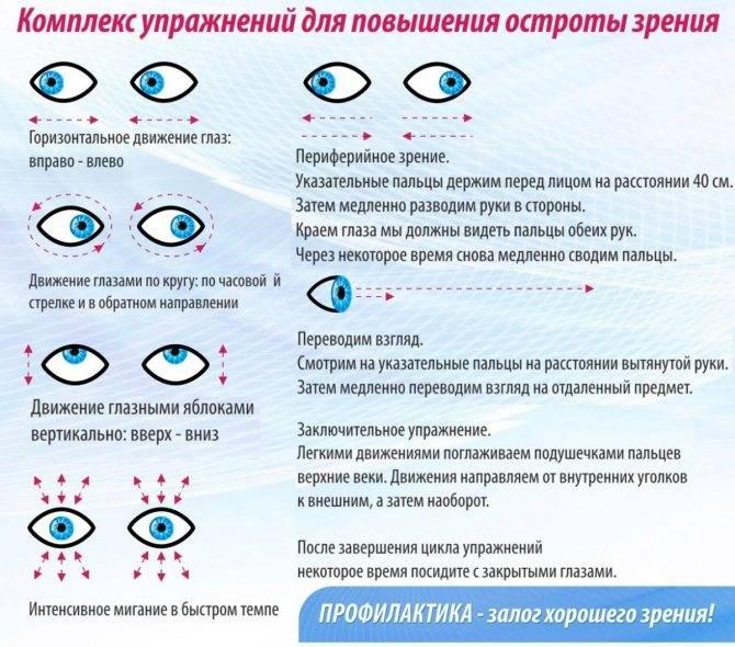 Способы повышения остроты зрения