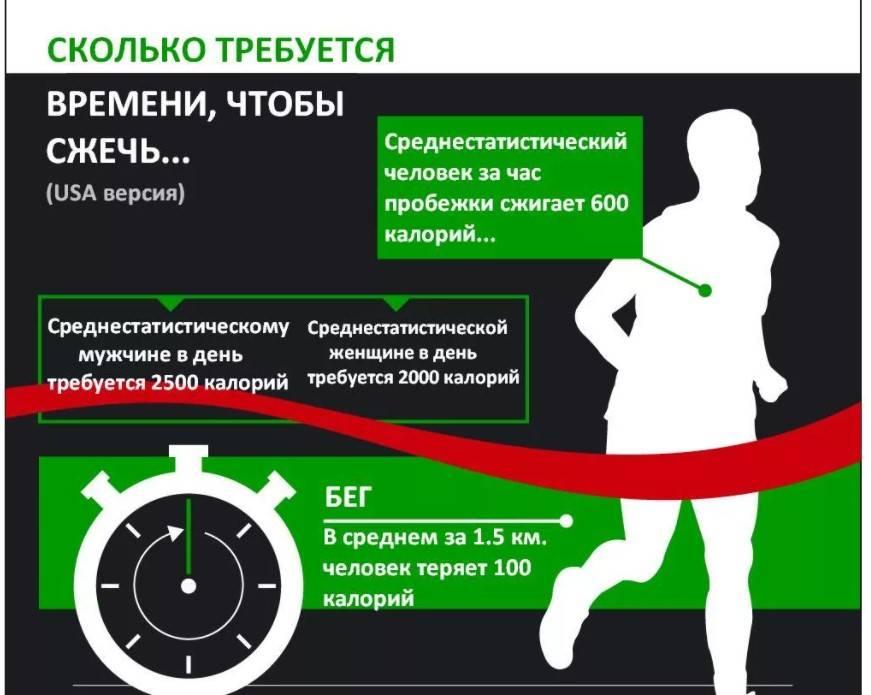 Сколько нужно бегать для сжигания жира