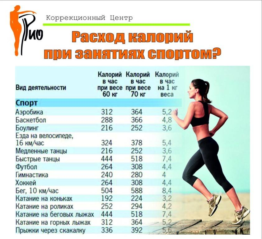 Как правильно заниматься спортом для эффективного похудения? — медицинский портал «мед-инфо»