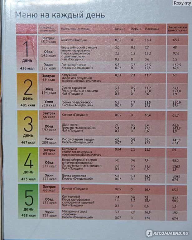 Сушка тела для девушек в домашних условиях: программа питания и меню на месяц