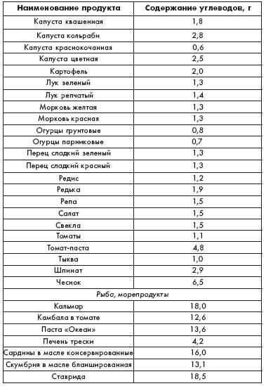 Продукты содержащие много белка. таблица белковой пищи  |  как похудеть правильно. метаболический метод сергеева