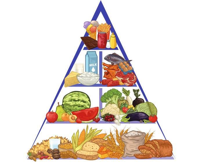 Пищевая пирамида - пищевая пирамида, правильное питание, пирамида питания, продукты