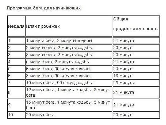 Как начать бегать с нуля для похудения: программа для начинающих - allslim.ru