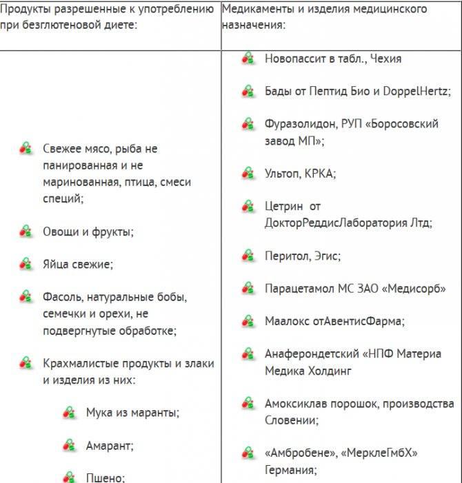 Безглютеновая диета: рецепты из доступных продуктов - medside.ru