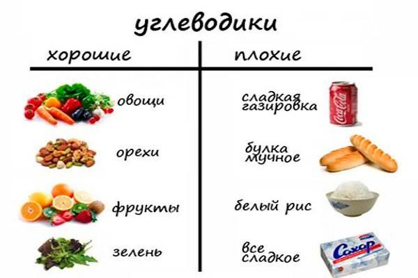 От каких продуктов отказаться чтобы похудеть список. чтобы похудеть, просто откажитесь от этих 4 продуктов!