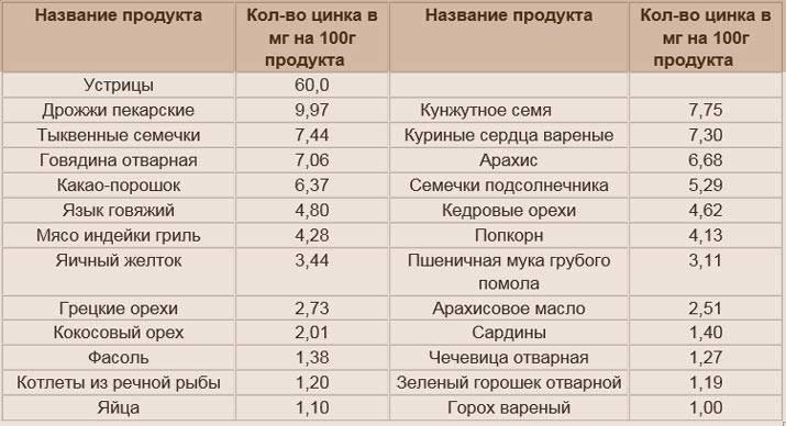 Продукты питания богатые цинком (zn)