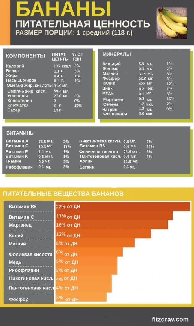Калорийность банана, польза и вред для организма, сколько белка и углеводов