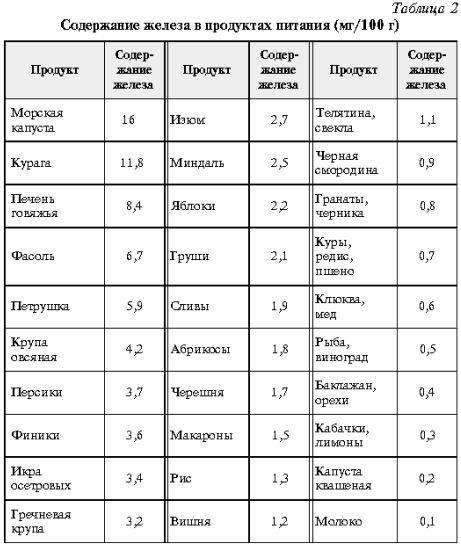 В каких продуктах питания содержится железо: список и дозировка