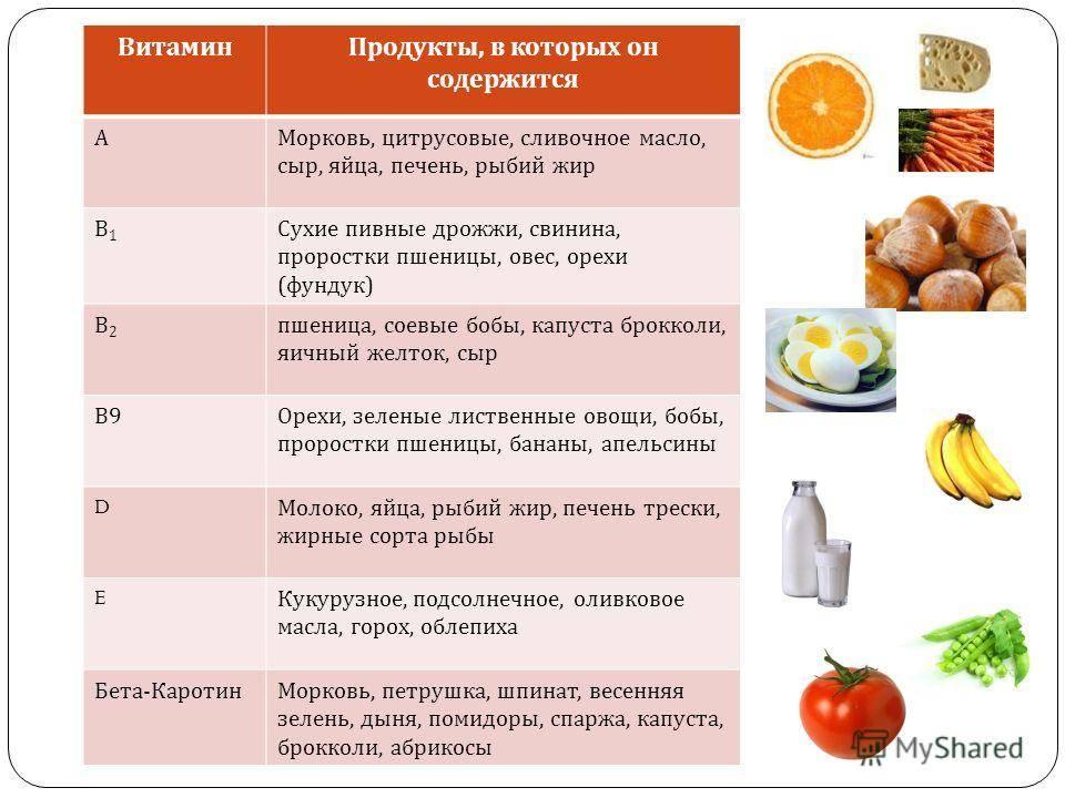 В каких продуктах содержатся витамины группы b: таблица источников где находится большое количество витаминов группы б