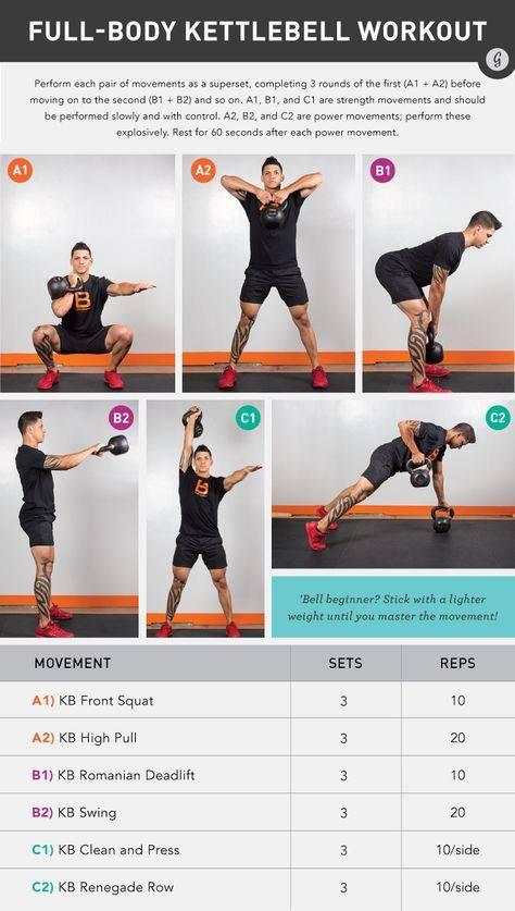 Кроссфит с гирями: упражнения и программы тренировок