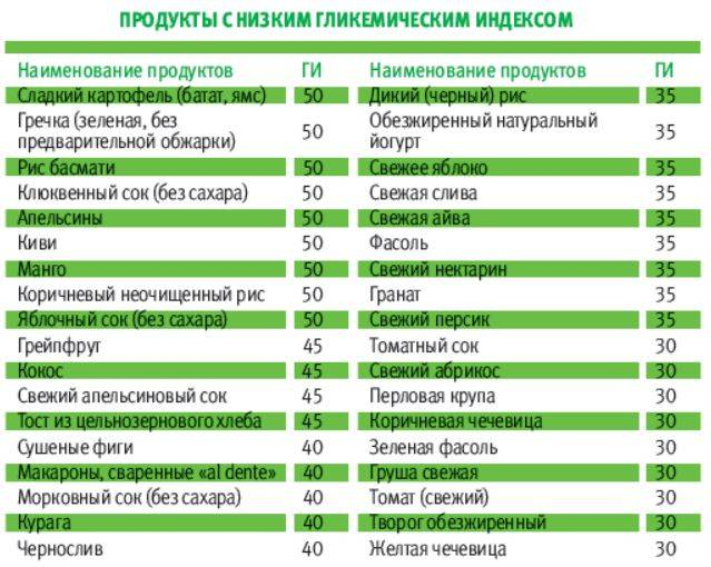 Таблица гликемического индекса продуктов — самый полный вариант