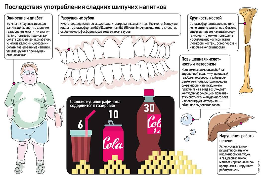 Польза и вред газированной воды для организма - dietology.pro