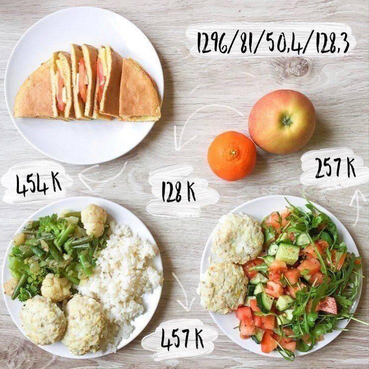 Меню на 1500 калорий в день на неделю для женщин с бжу - питание для похудения с рецептами