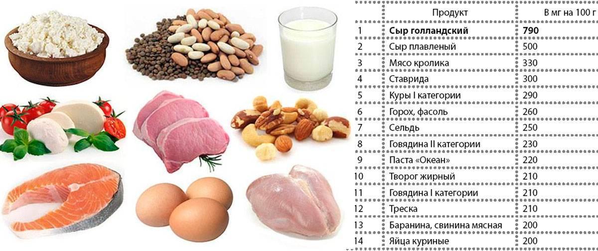 Что такое безбелковая диета, и как составить меню для похудения на неделю?