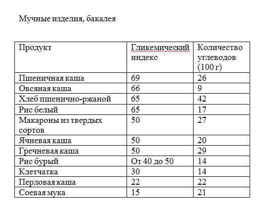 Углеводы: виды, в каких продуктах содержатся, лучшие для похудения и здоровья   promusculus.ru углеводы: виды, в каких продуктах содержатся, лучшие для похудения и здоровья   promusculus.ru