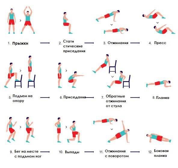 Табата – эффективная система тренировок для сжигания жира