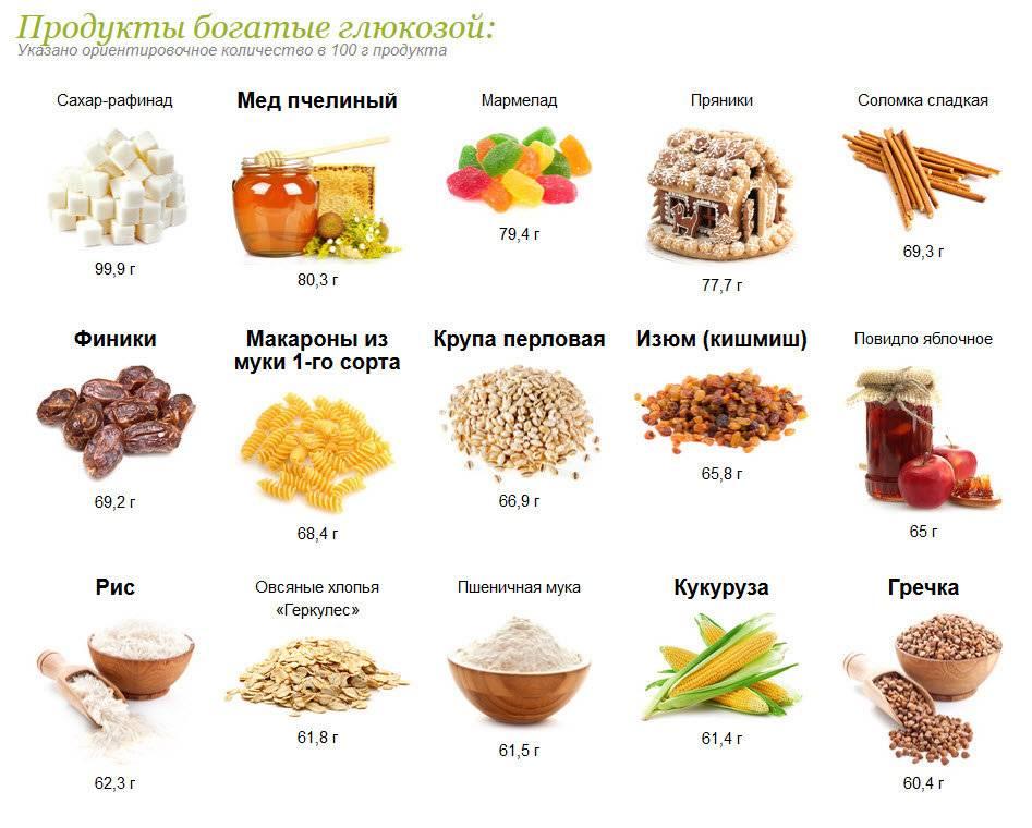 Список продуктов без углеводов для похудения: таблица содержания