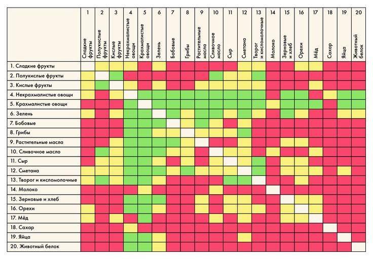 Таблица совместимости продуктов для правильного питания   образ жизни для хорошего здоровья