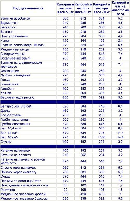 Продукты с отрицательной калорийностью: список и таблица низкокалорийной жиросжигающей умной еды для похудения - белковые коктейли и овощи