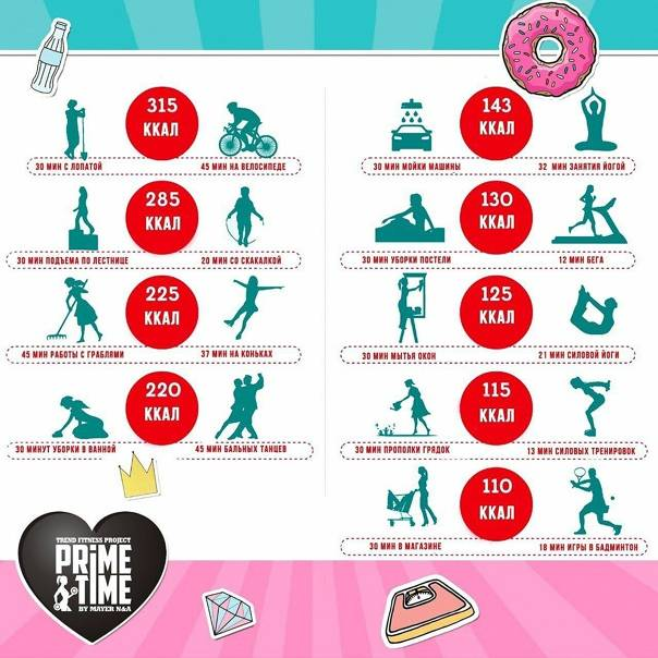 Фитнес-мифы: на тренировке жир начинает гореть только через 20 минут