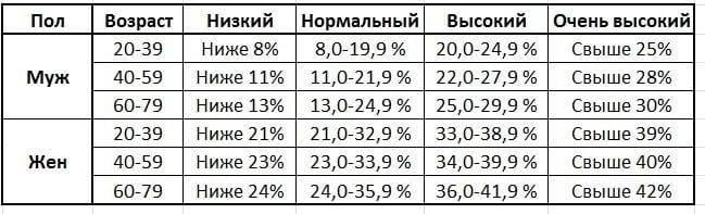 Процент жира в организме: как узнать и для чего это нужно? - fitlabs / ирина брехт
