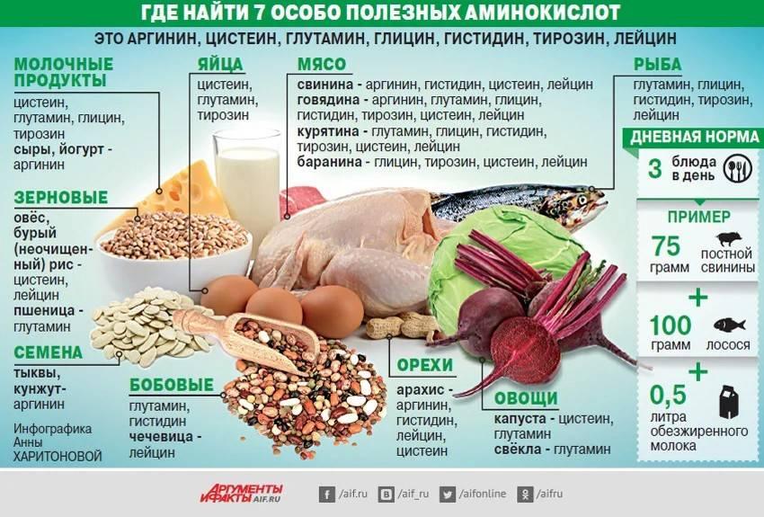 Витамины и добавки для спортсменов: что нужно, а что нет - fitlabs / ирина брехт