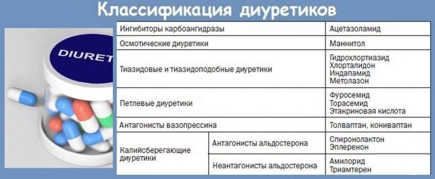 Мочегонные средства (диуретики)