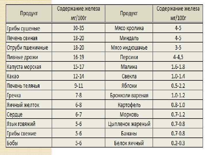 Продукты, повышающие гемоглобин: нормы для взрослых, детей и беременных, рекомендации по питанию для улучшения кроветворения