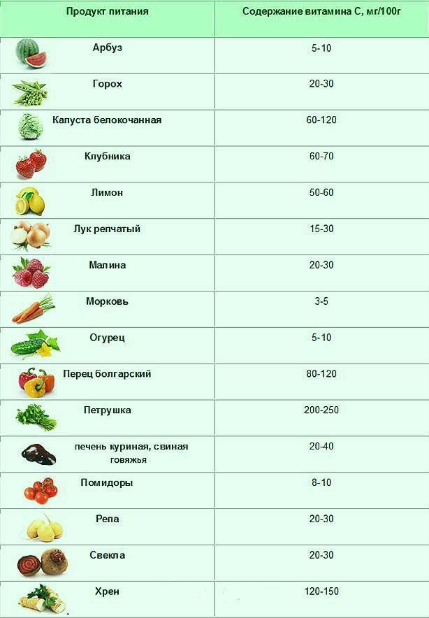 Витамин в: где содержится в продуктах – лучшие пищевые источники, которые обязательно должны быть в рационе