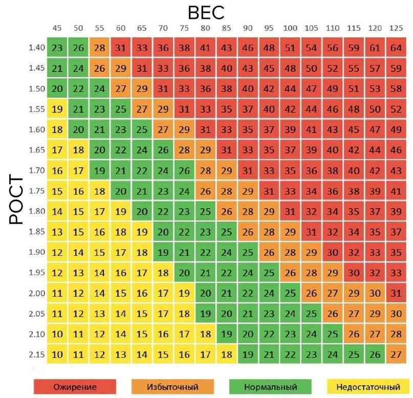 Идеальный вес: способы определения и формулы расчета