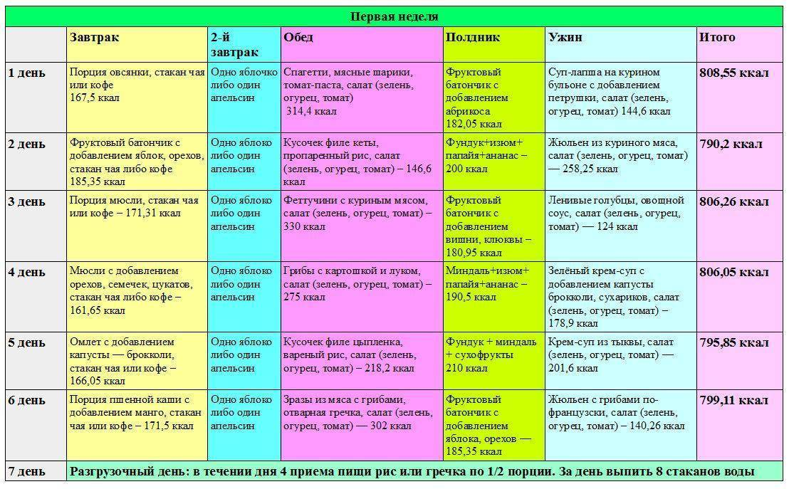 Жировая диета: принципы и правила, меню на неделю, разновидности диеты, противопоказания и отзывы похудевших