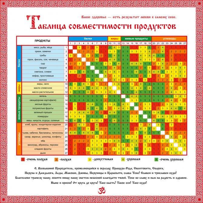 Совместимость продуктов для правильного питания: полная таблица