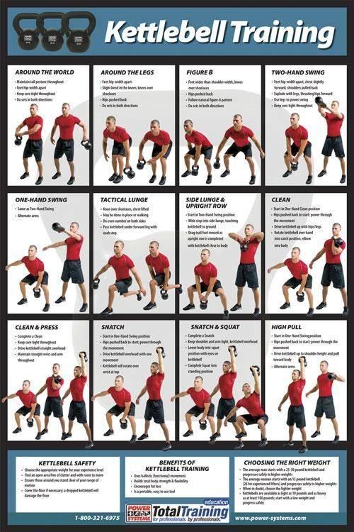 Кроссфит с гирями для мужчин - спорт и питание