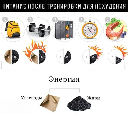 Через сколько после тренировки можно есть? правильное питание до и после тренировки - tony.ru