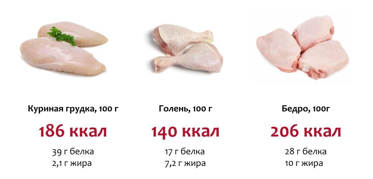 Куриные крылышки. калорийность куриных крылышек