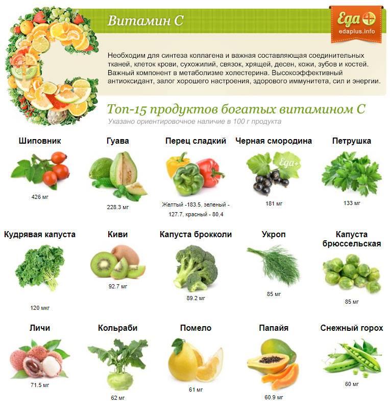 В каком продукте больше всего витамина c – список самых полезных