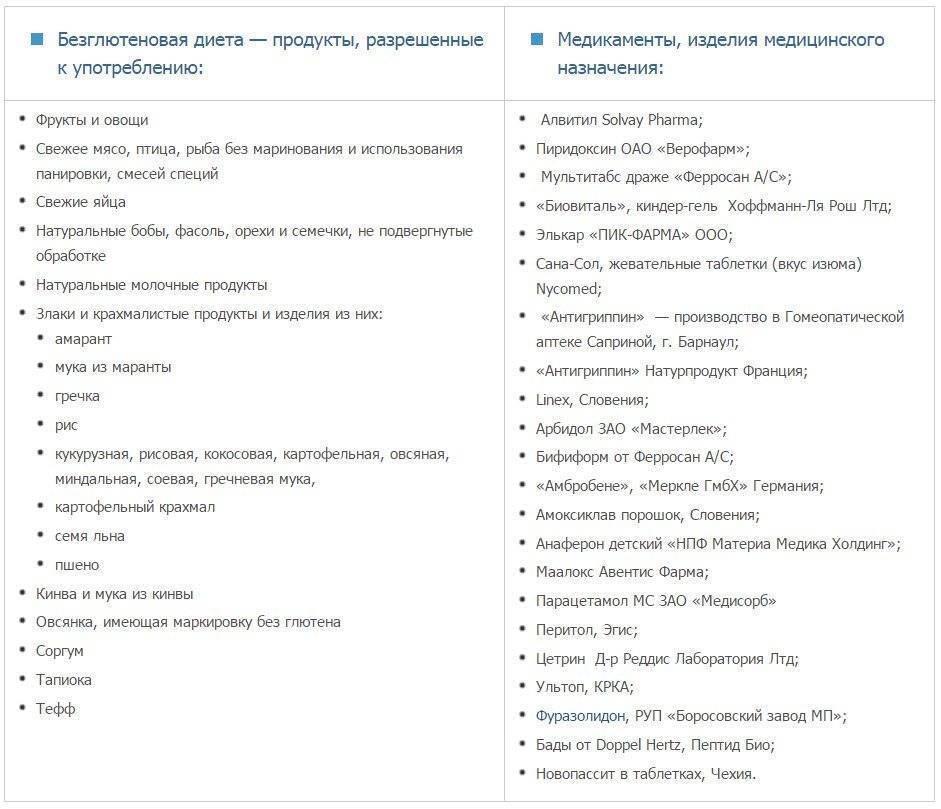 Безглютеновая диета: меню на неделю, список разрешенных и запрещенных продуктов, результаты, отзывы диетологов