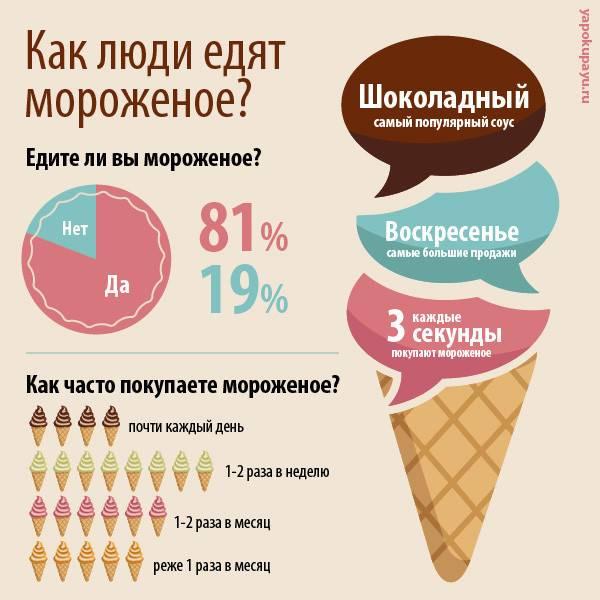 10 причин почему нужно есть мороженое каждый день :: инфониак