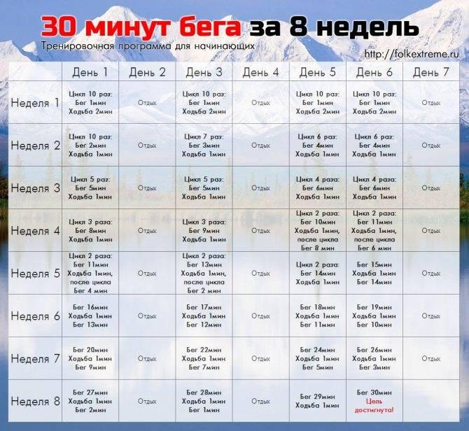 Как правильно начать бегать, чтобы похудеть: таблица тренировок на 4 недели