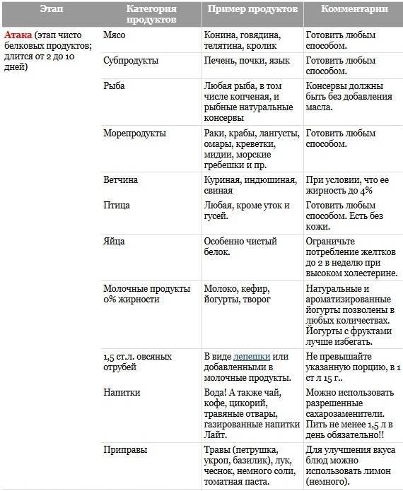 Белковая диета доктора пьера дюкана для похудения: описание, этапы, примерное меню с рецептами